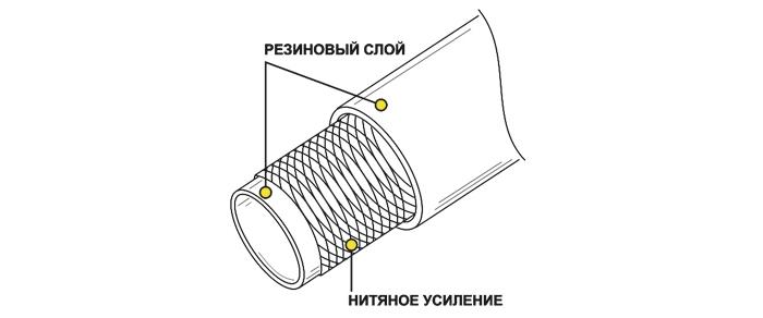 Рукава напорные резиновые