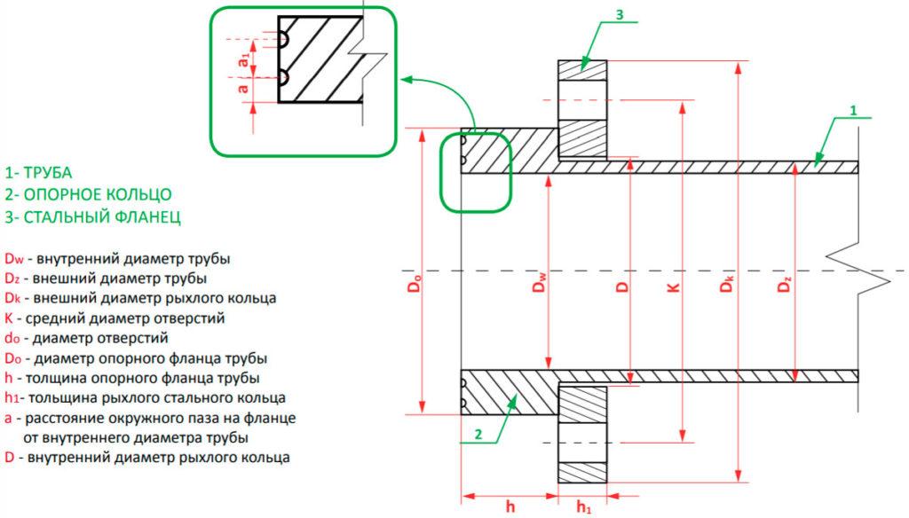 Схема изготовления фланцевого соединения со свободными кольцами стальных труб или ламинированных фитингов