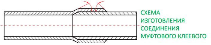 Соединение муфтовое клеевое