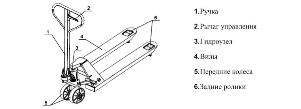 Гидравлическая тележка вилочная 2,5т (рокла) 1150x550 - основные части